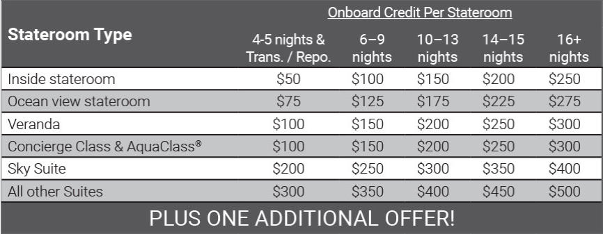 Celebrity Cruises CruiseNext Onboard Credit