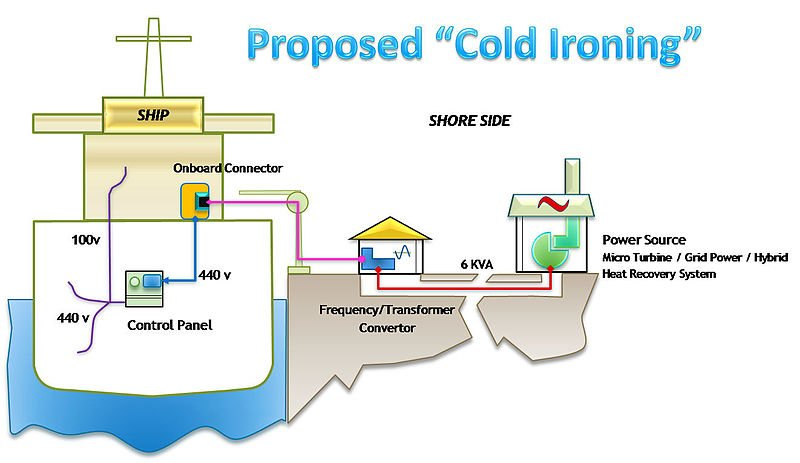 Cold Ironing Diagram
