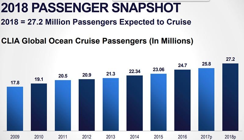 Cruise Passengers per Year - Courtesy: CLIA