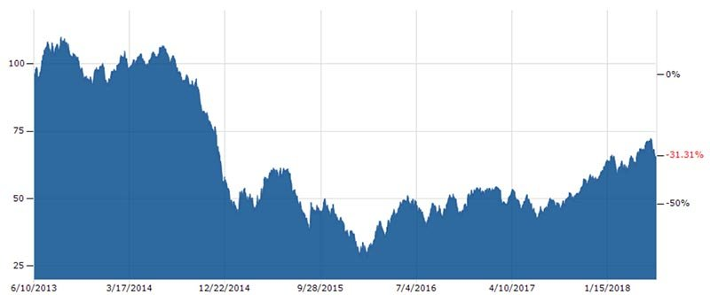 The cost of oil. West Texas Intermediate on the New York Mercantile Exchange